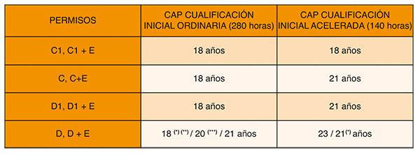 Tabla de edades y permisos de conducir armonizados con el CAP